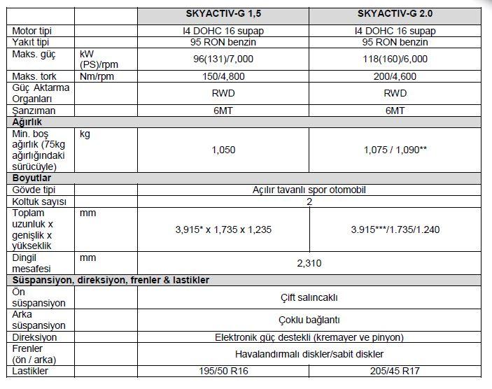 MazdaClubTR_Mazda_MX-5_Teknik_Ozellikler.JPG