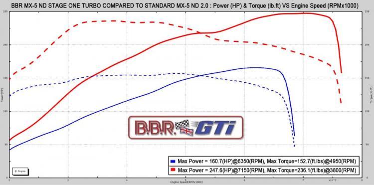 BBR Mazda MX-5 Stage 1 Turbo - Güç Eğrisi