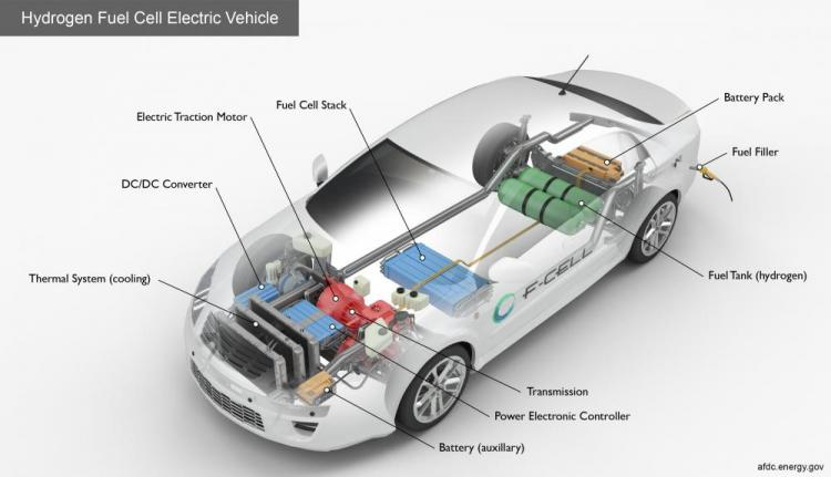 Hydrogen Fuel Cell Electric Vehicle.jpg